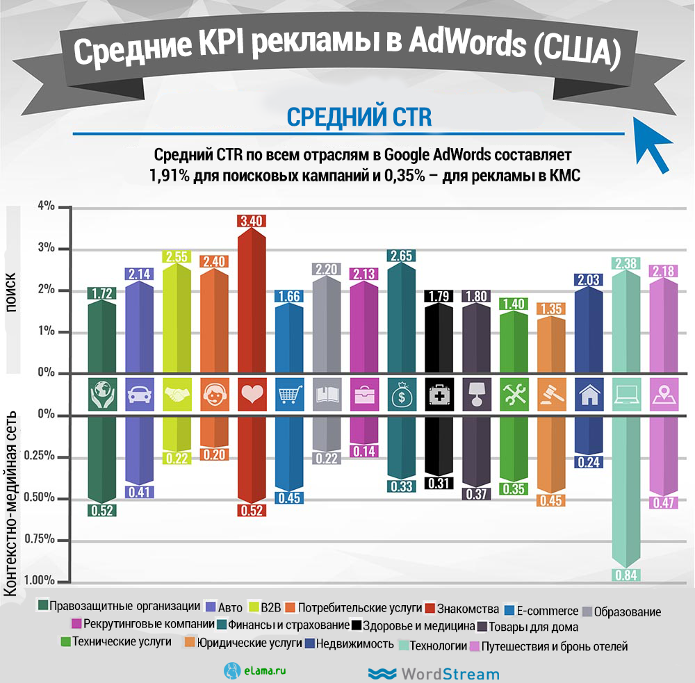 Средний CTR Google Adwords