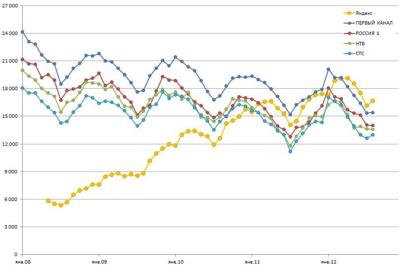 Интернет реклама статистика списываемая сумма яндекс директ
