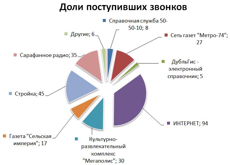 Интернет реклама статистика 2012 спам реклама на сайте